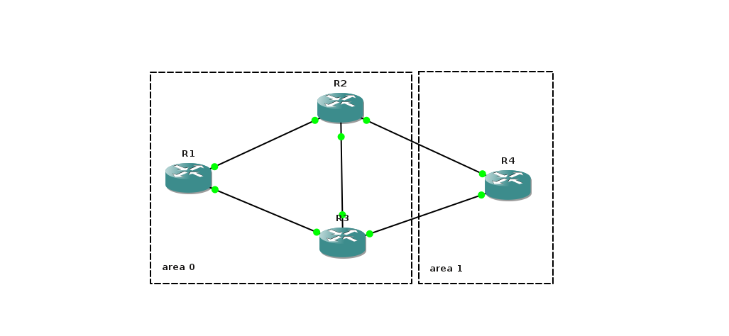 Dynamic routing. Setting up OSPF in Cisco IOS