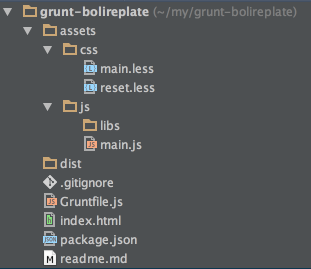 Frontend Automation using Grunt