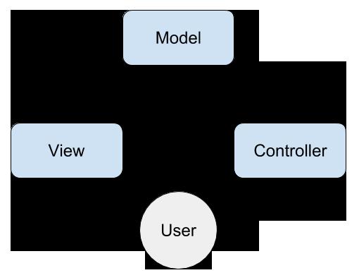 Схема Модель-Вид-Контроллер