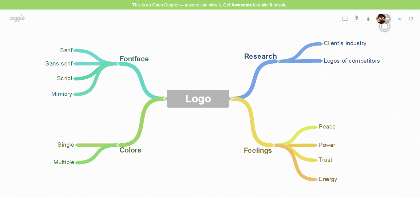 Creating mind map in  Coggle