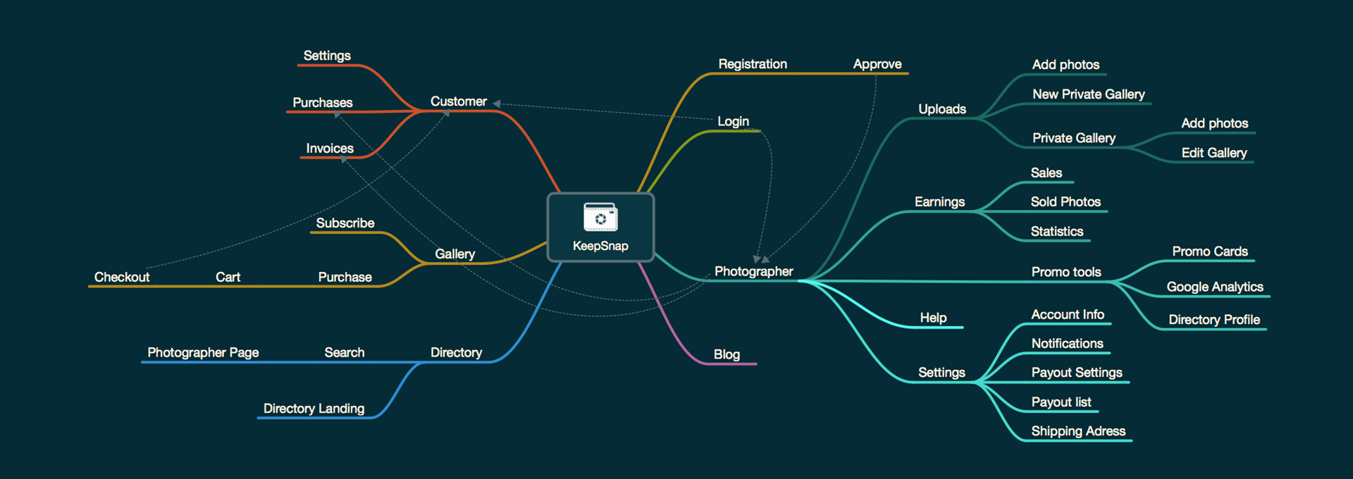 Creating mind map in MindNode