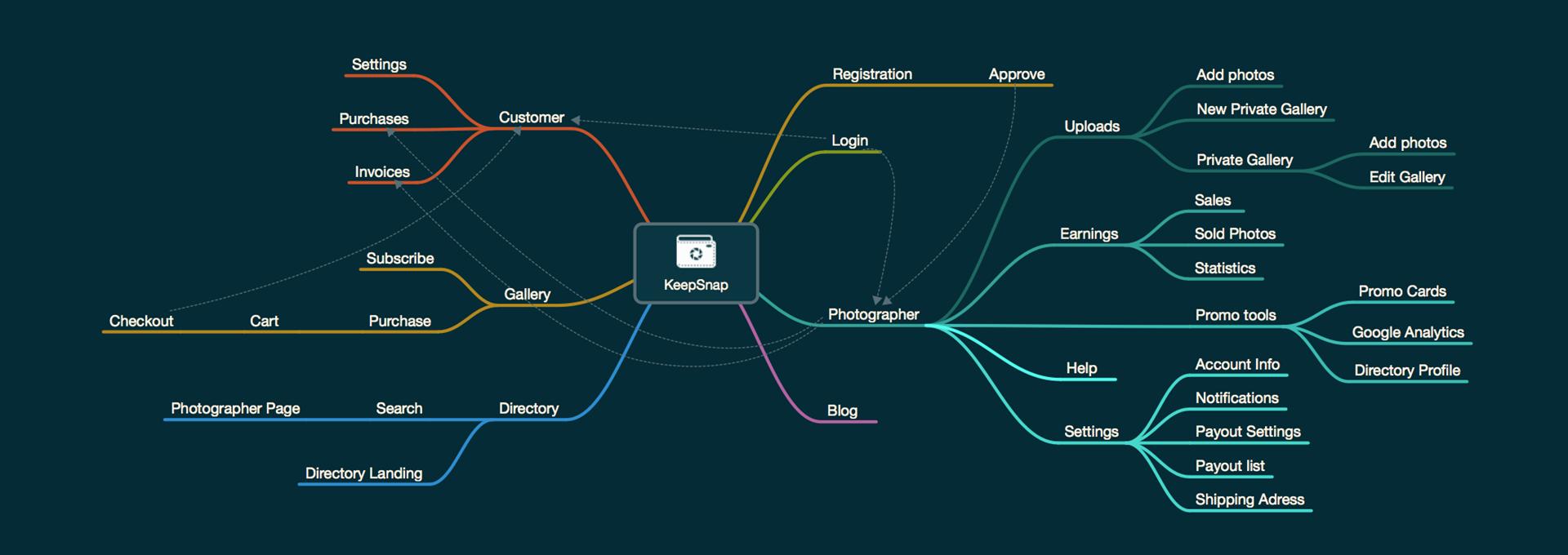 Создание mind map в MindNode