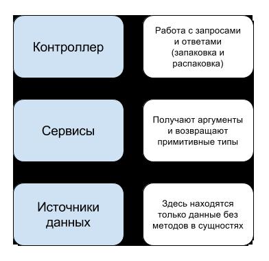 Архитектура Symfony2 в диаграммах