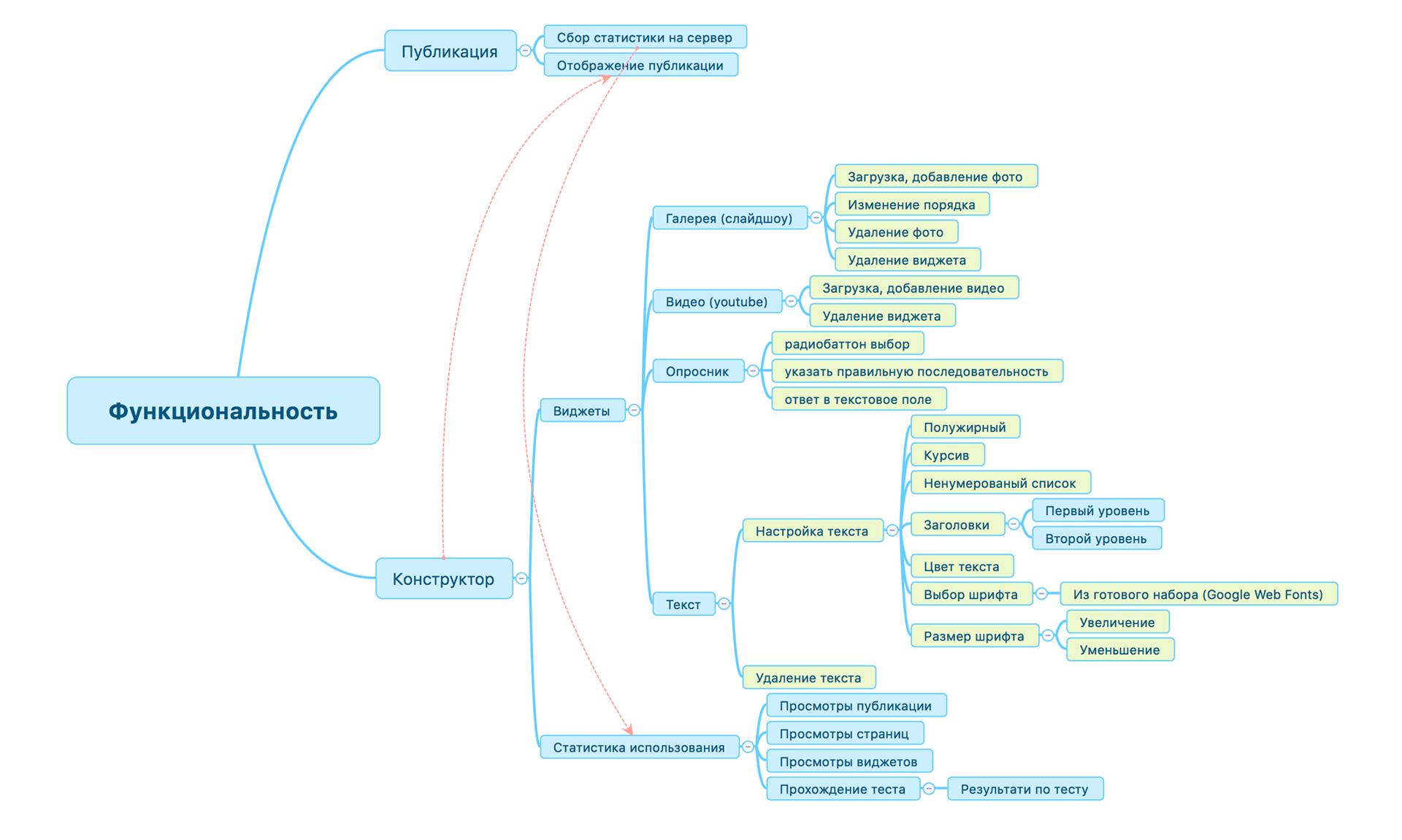 Структура функционала CourseYard