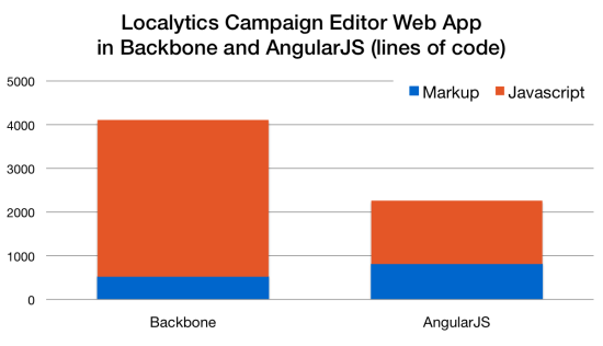 Localytics reduced the amount of code with AngularJS