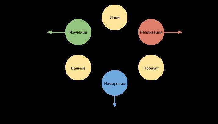 Схема бережливого стартапа