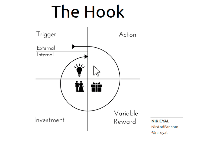 Hook model by Nir Eyal
