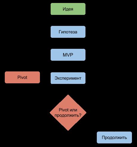 Схема работы lean-стартапа