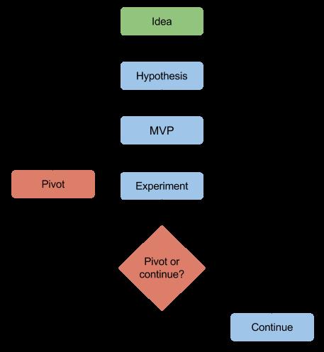 Lean startup scheme