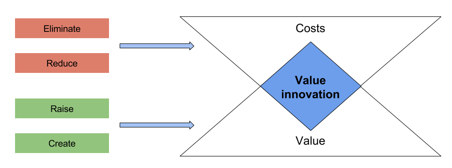 Value innovation diagram