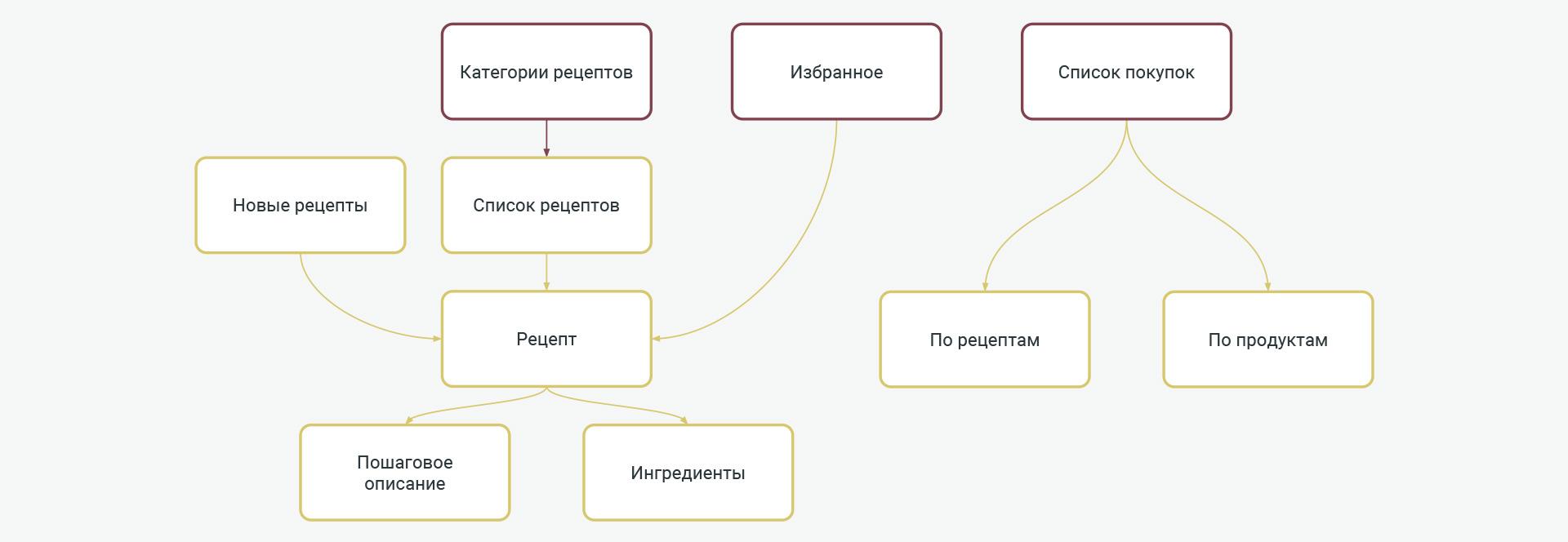 Структура кулинарного приложения Кукорама