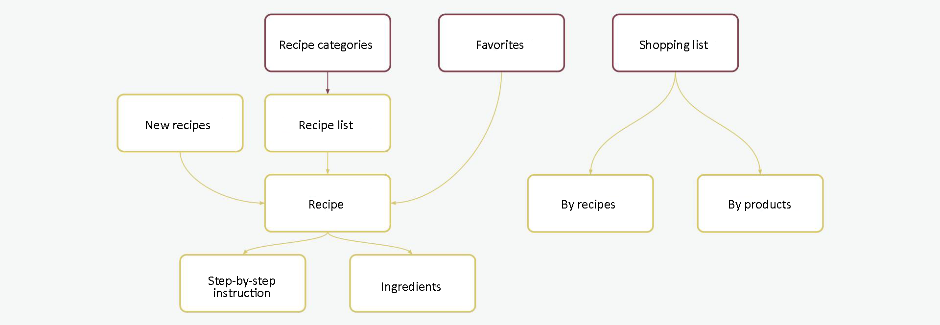 Structure of Cookorama cooking app