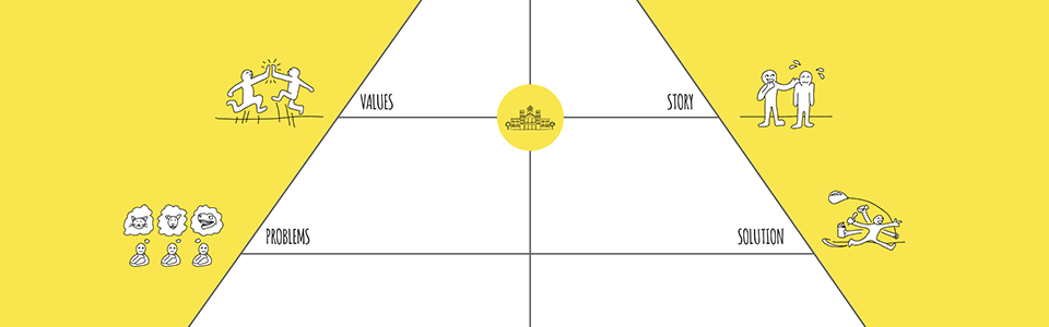 How to plan startup development with Happy Startup Canvas