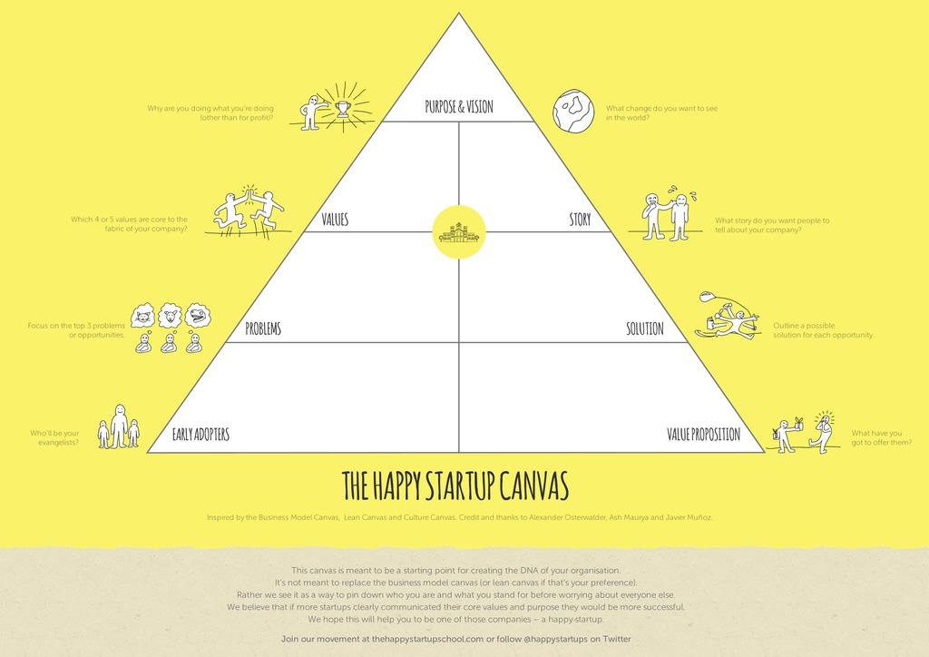 Happy startup canvas