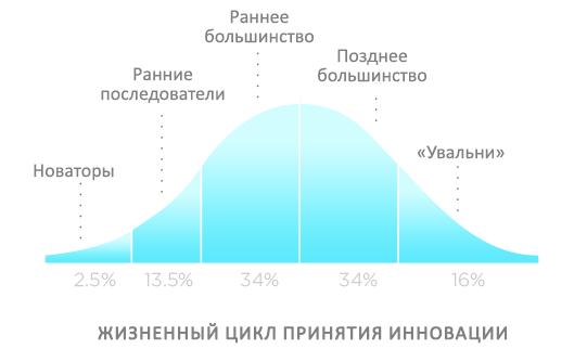 Жизненный цикл принятия инновации схема на русском