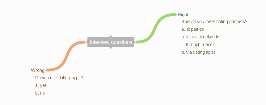 How to ask the right questions to users