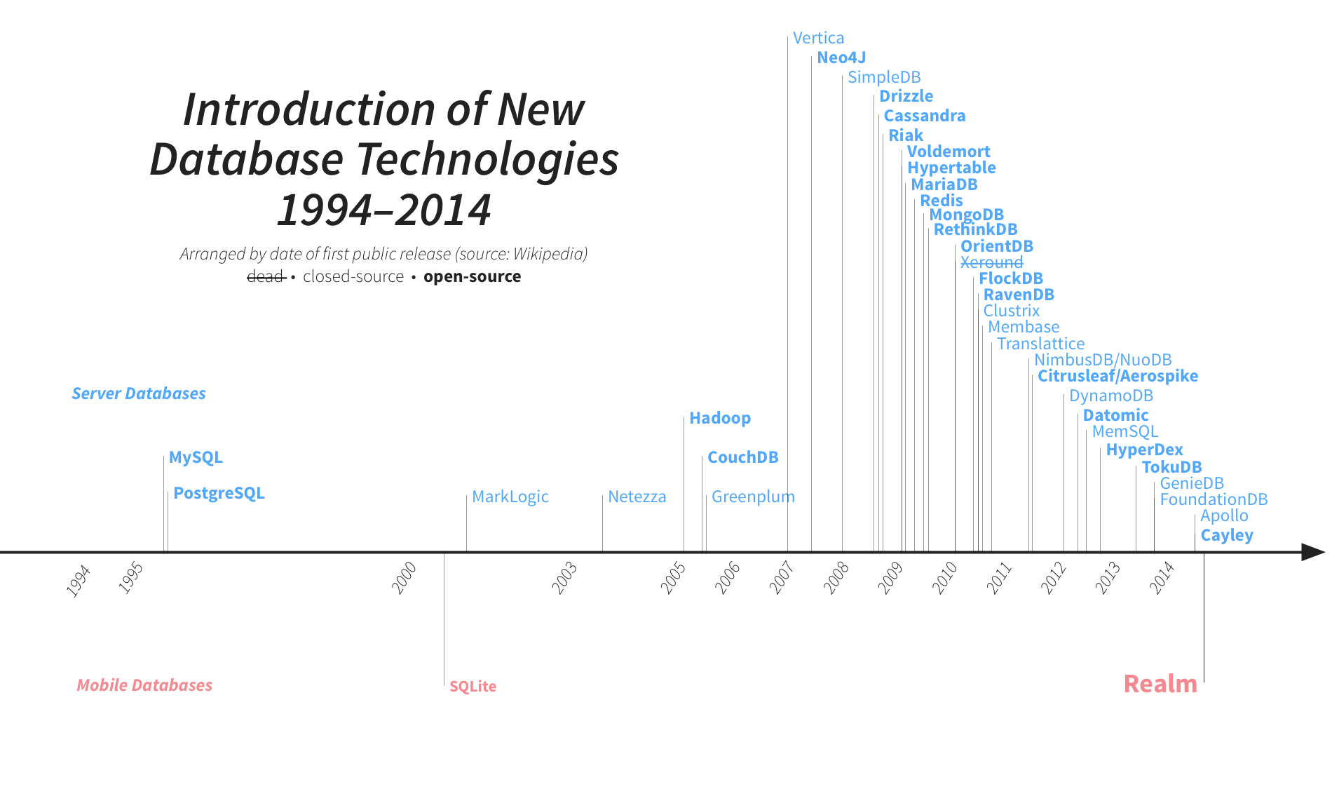 Data base technologies 2000-2014