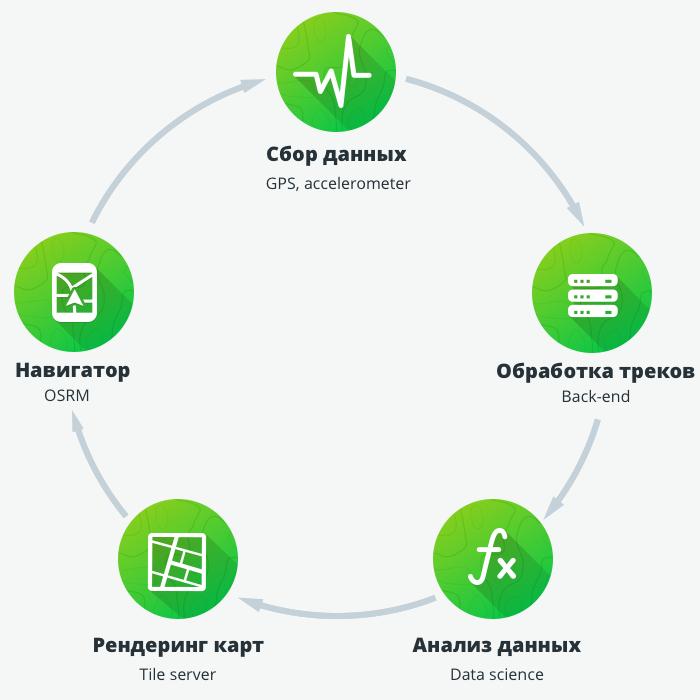 Схема сервиса UARoads