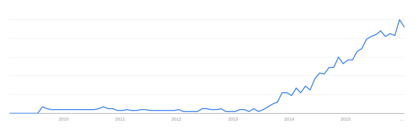 Uber for X popularity according to Google Trends