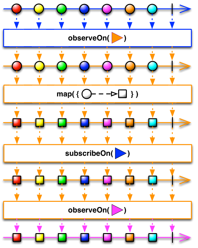 Difference between subscribeOn and observeOn