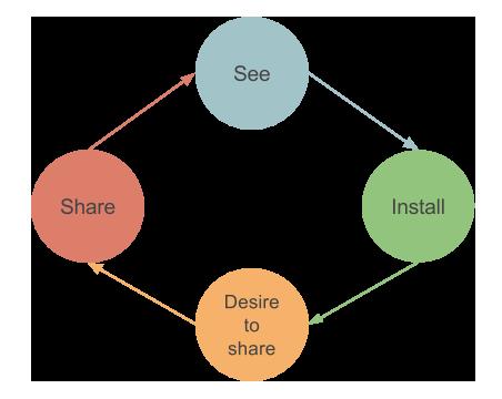 Viral loop for startup
