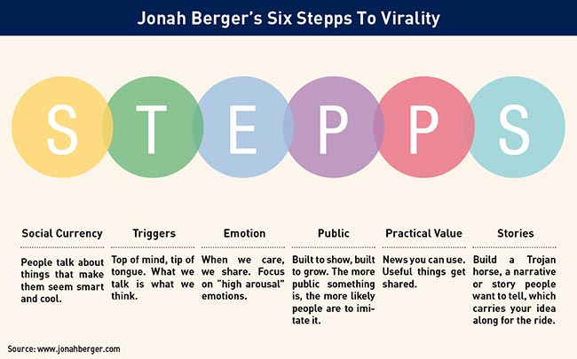STEPPS by Jonah Berger