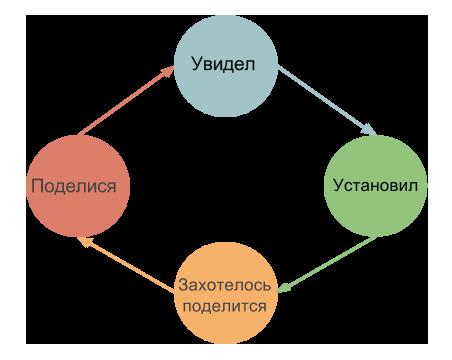 Петля виральности или виральный цикл