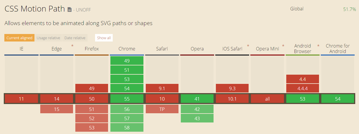 CSS Transitions and Animations  Motion Path Module CSS