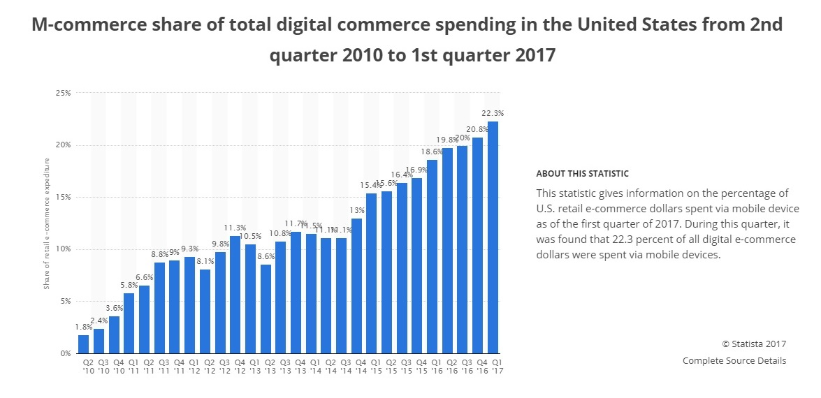 M-commerce share of total digital commerce