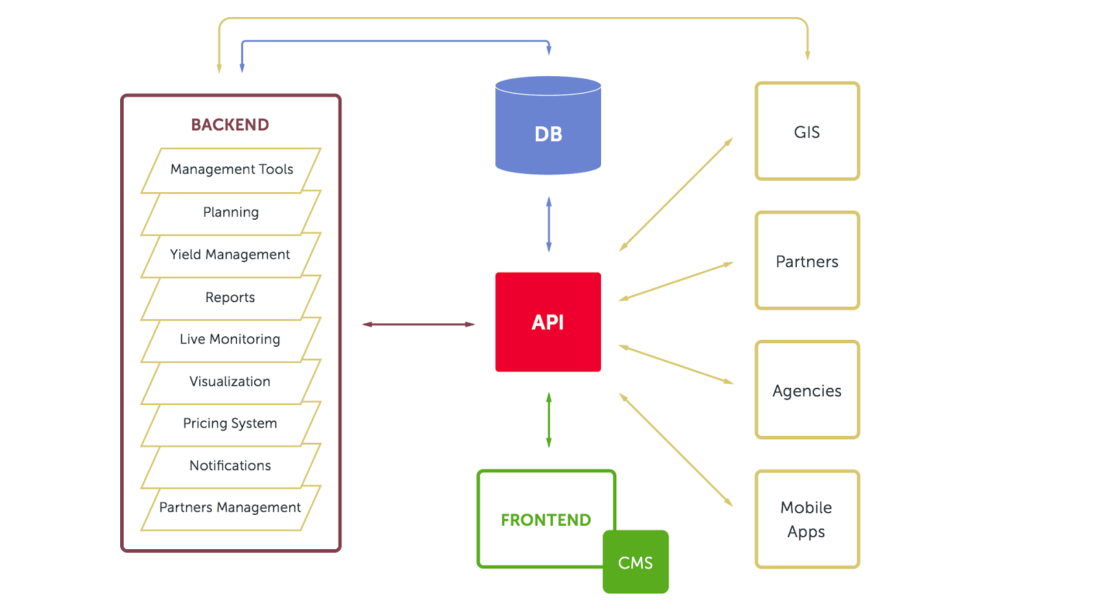 System architecture for MeinFernbus