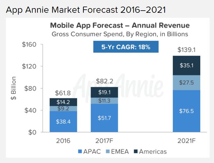 прогноз роста спроса на мобильные приложения