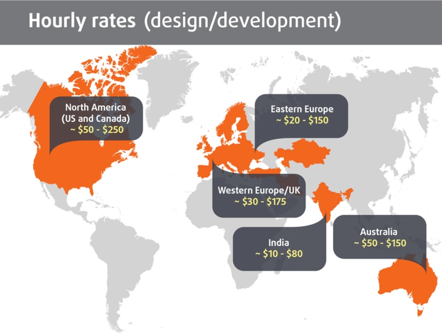 rates for mobile app development in different regions