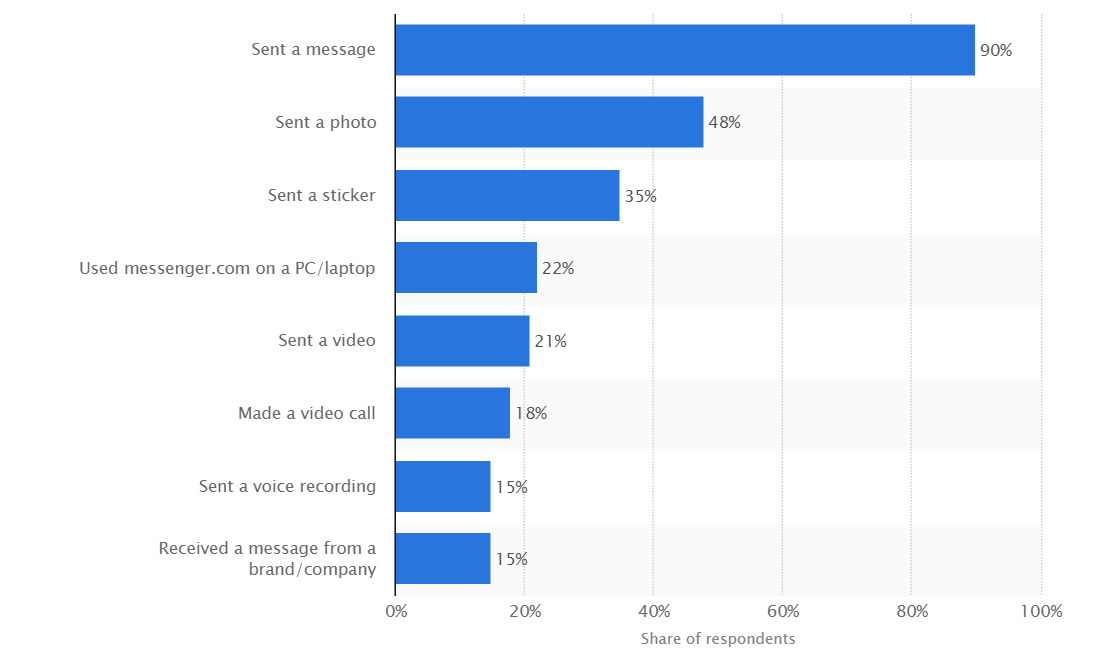 Most popular messenger activities