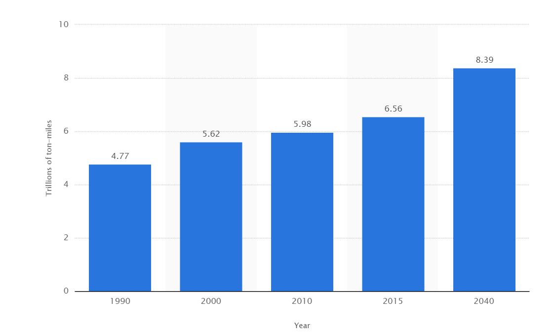 динамика грузоперевозок в США