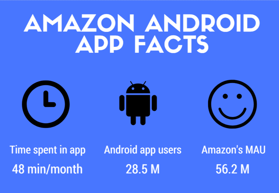 Amazon android app statistics