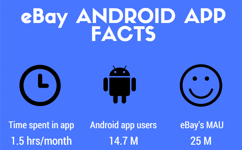 eBay android app statistics