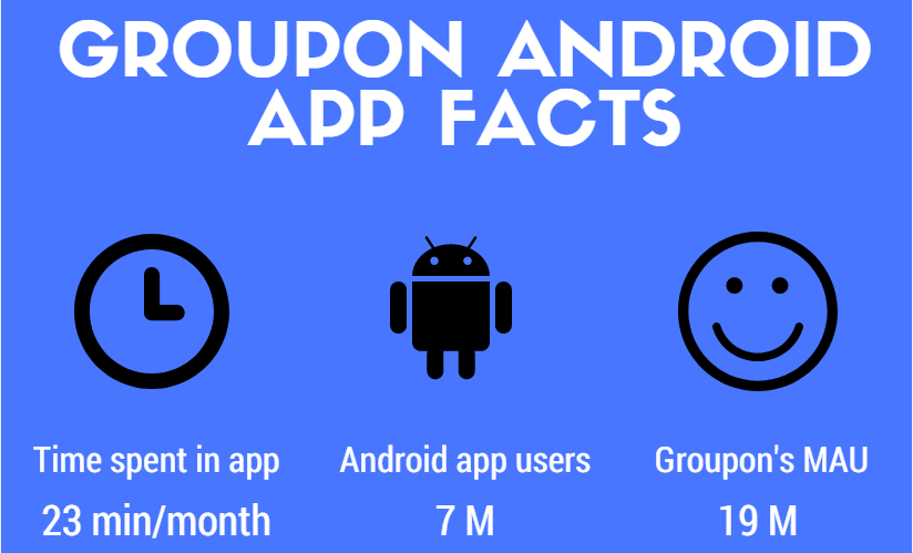 Groupon android app statistics