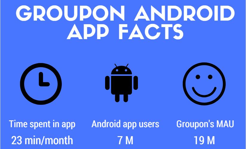 статистика мобильного приложения Групон