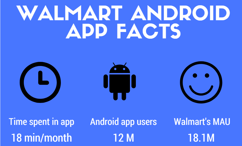Walmart android app facts