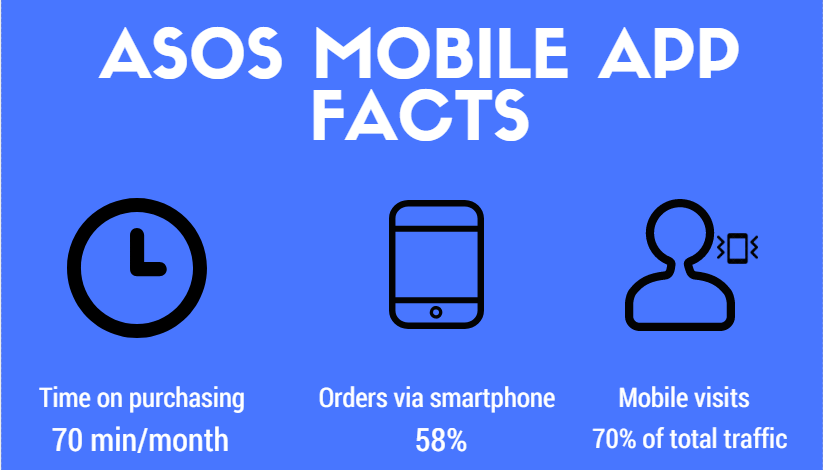 ASOS facts