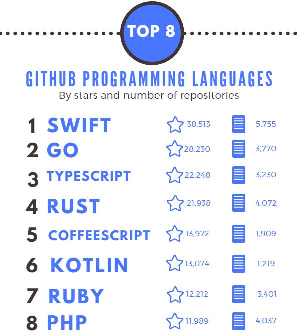 GitHub: manual for non-technical entrepreneurs | Blog | Web