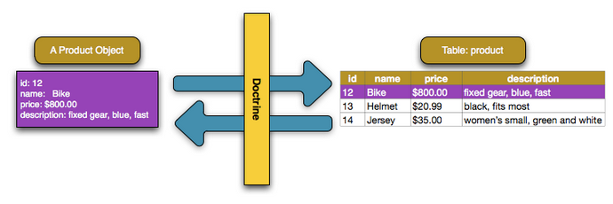 Doctrine Data mapper pattern